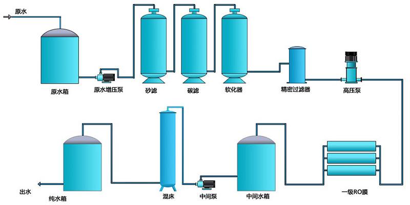 純水設備廠家